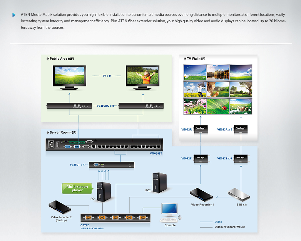 Kvm Switch Solutions Provider Aten Parts Of A Computer Diagram For Kids 4 Connections Tv Wall Editing Rooms